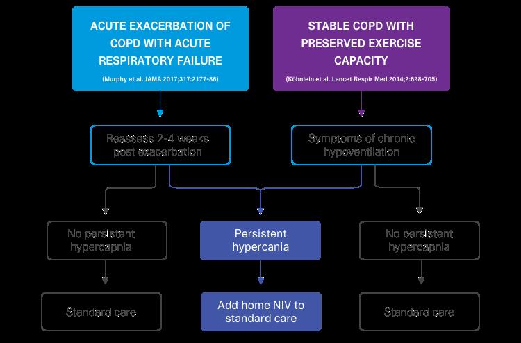 patient-selection-noninvasive-ventilation-COPD